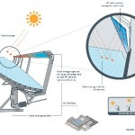 cogenerated solar power