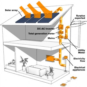 solar-panels-for-home